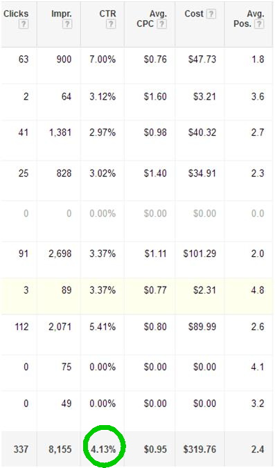 Google AdWords: Increase AdWords CTR 11 times in 24 Months
