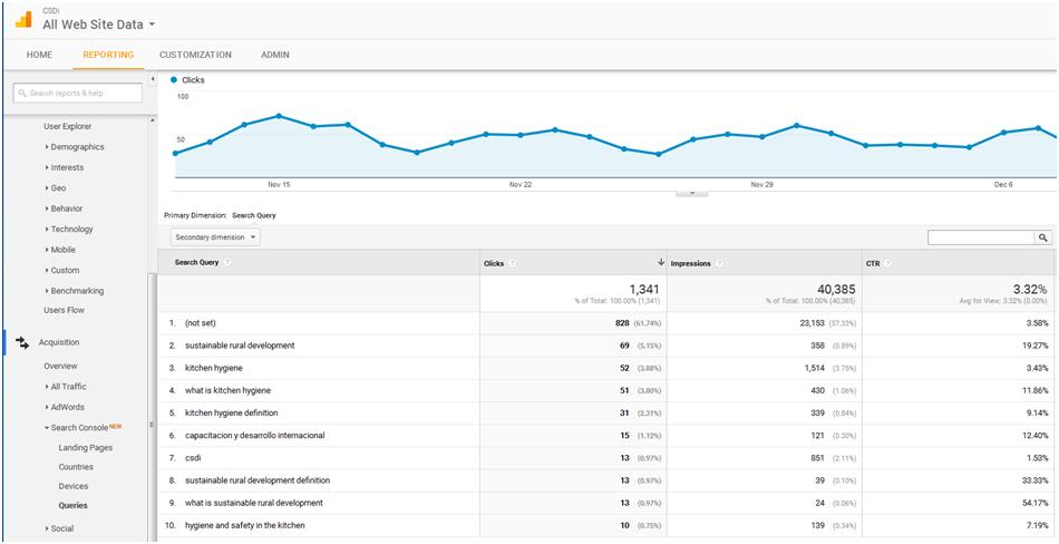 Using Analytics queries for Keyword Optimization.
