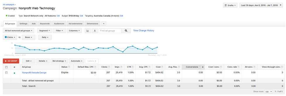 How to use Keyword Optimization to optimize an AdWords ad group