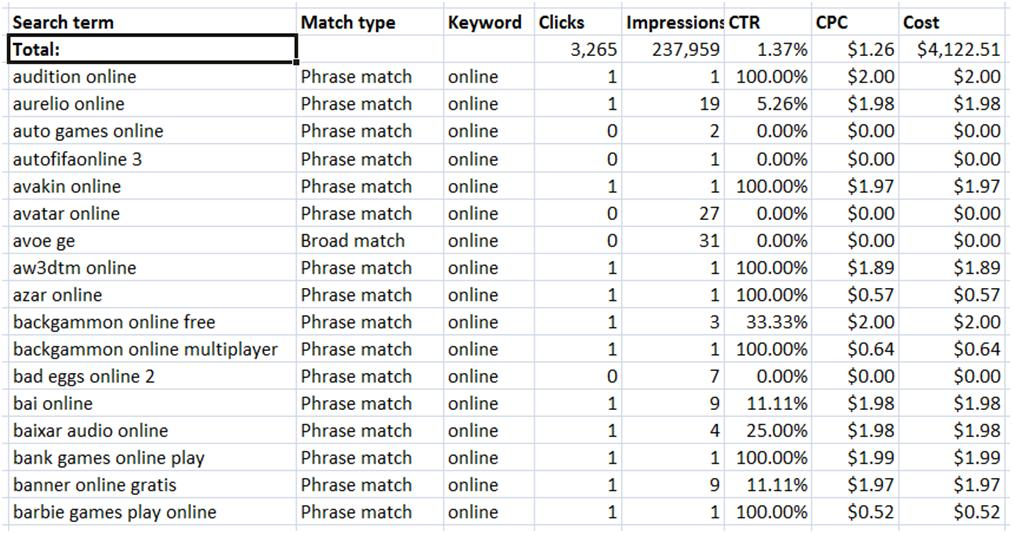 How to use the Search Terms function Keyword Optimization
